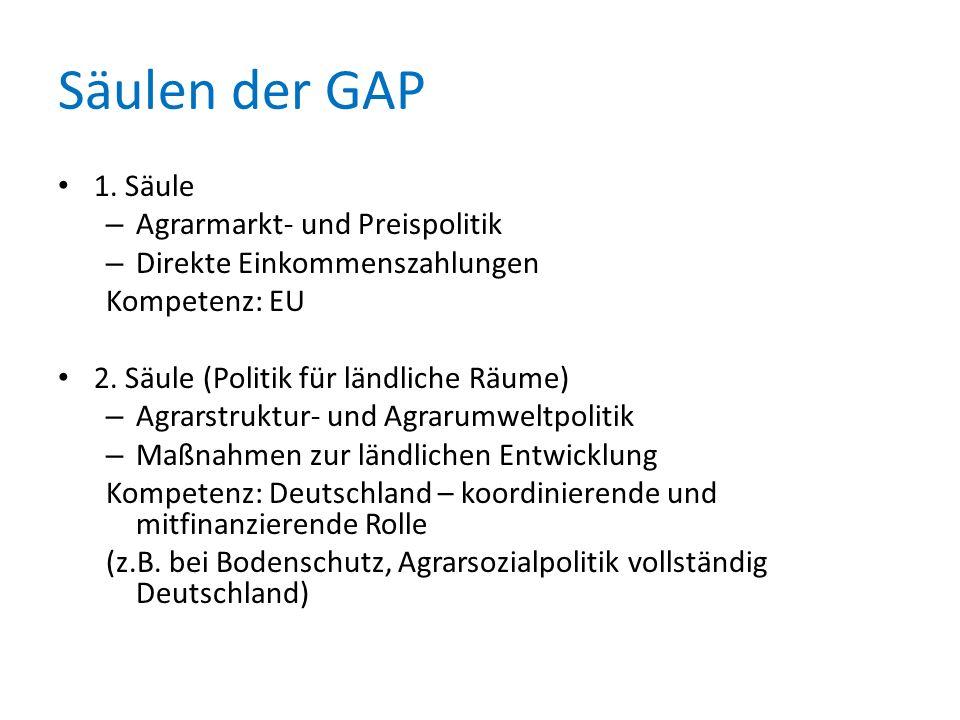 Säulen der GAP 1. Säule Agrarmarkt- und Preispolitik