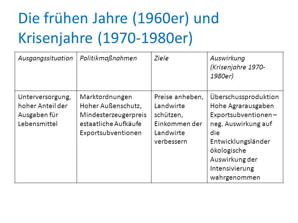 Die frühen Jahre (1960er) und Krisenjahre (1970-1980er)