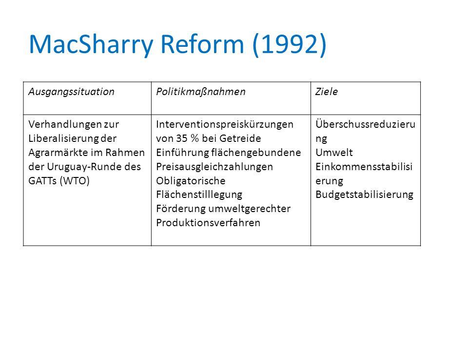 MacSharry Reform (1992) Ausgangssituation Politikmaßnahmen Ziele