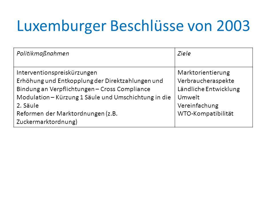 Luxemburger Beschlüsse von 2003