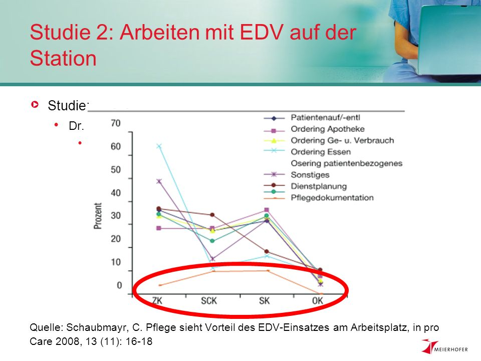 Studie 2: Arbeiten mit EDV auf der Station
