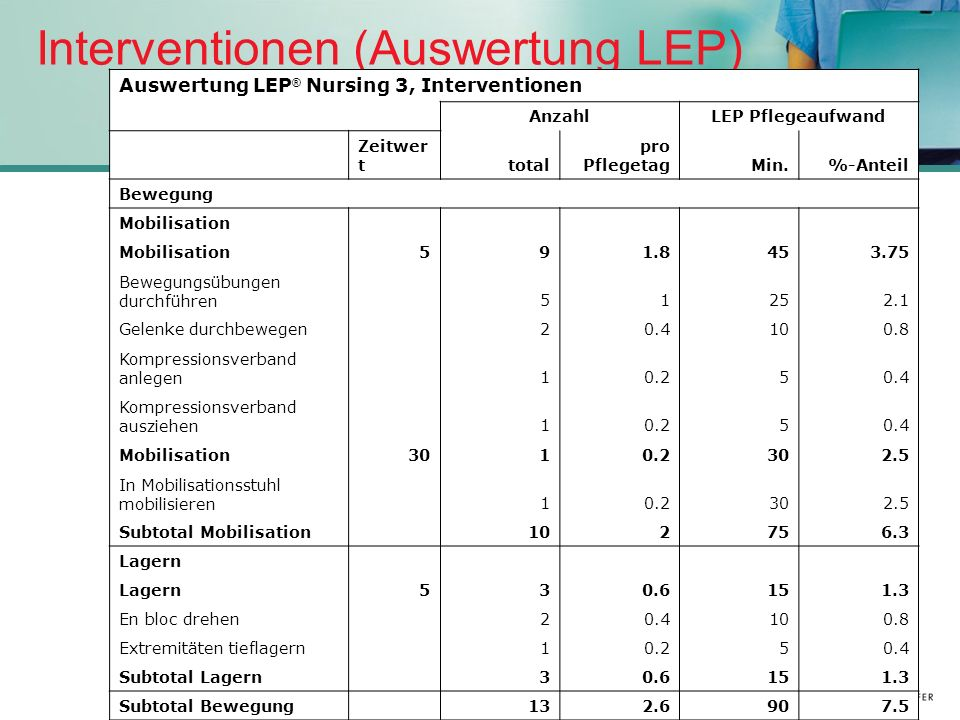 Interventionen (Auswertung LEP)