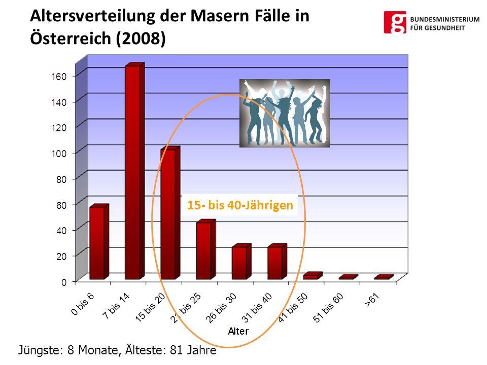 Altersverteilung der Masern Fälle in Österreich (2008)