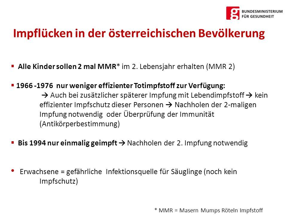Impflücken in der österreichischen Bevölkerung
