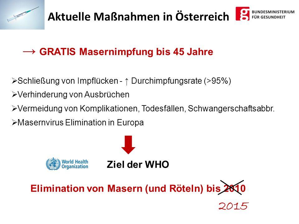 2015 Aktuelle Maßnahmen in Österreich Ziel der WHO