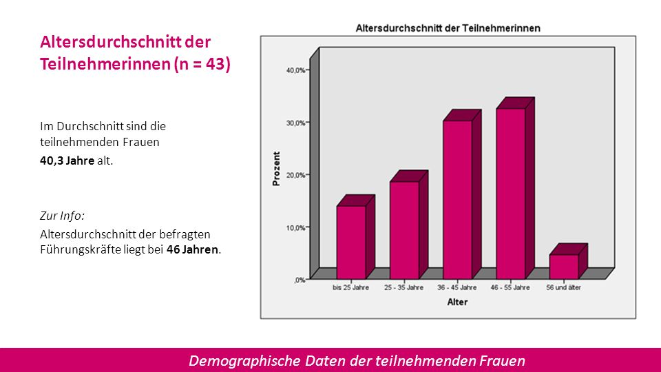 Altersdurchschnitt der Teilnehmerinnen (n = 43)