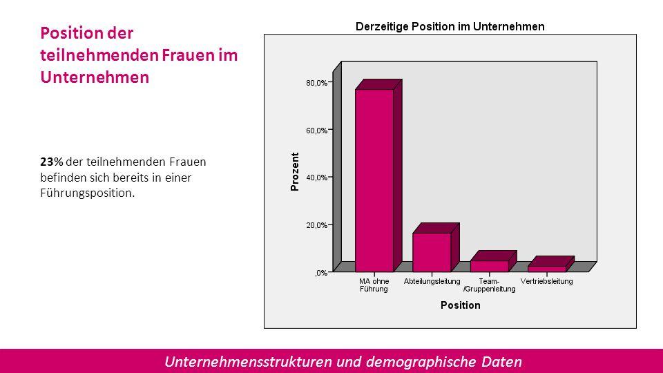 Position der teilnehmenden Frauen im Unternehmen