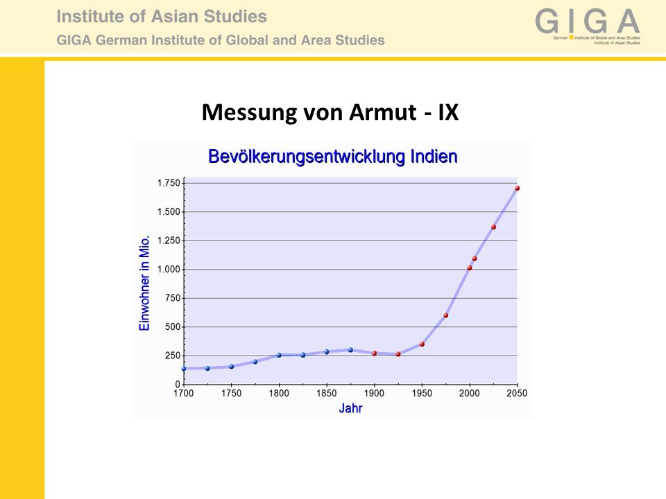 Messung von Armut - IX
