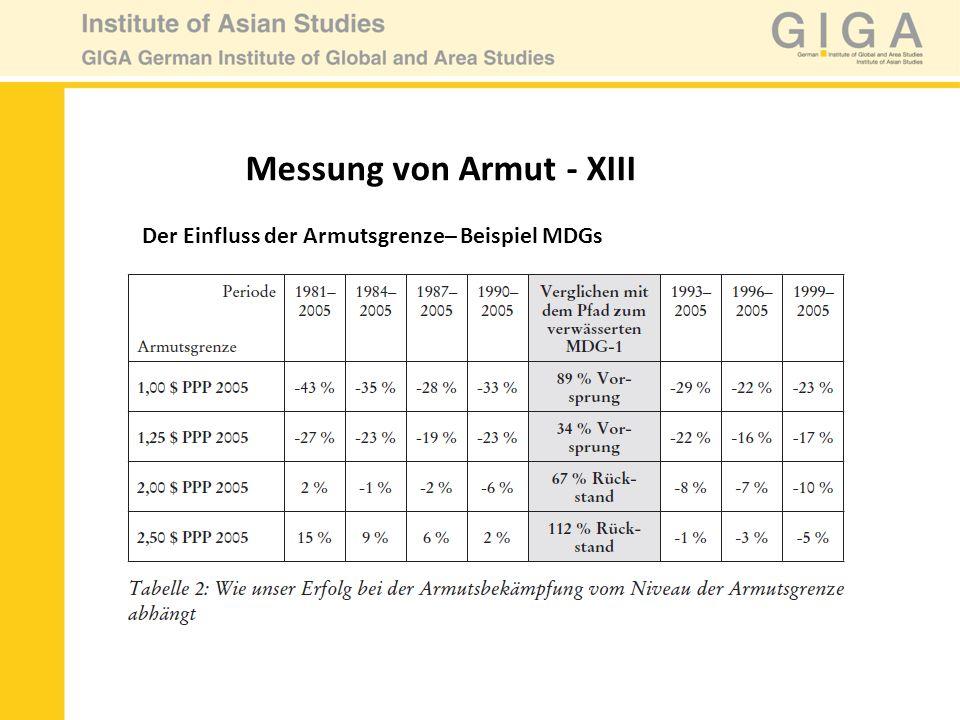 Messung von Armut - XIII