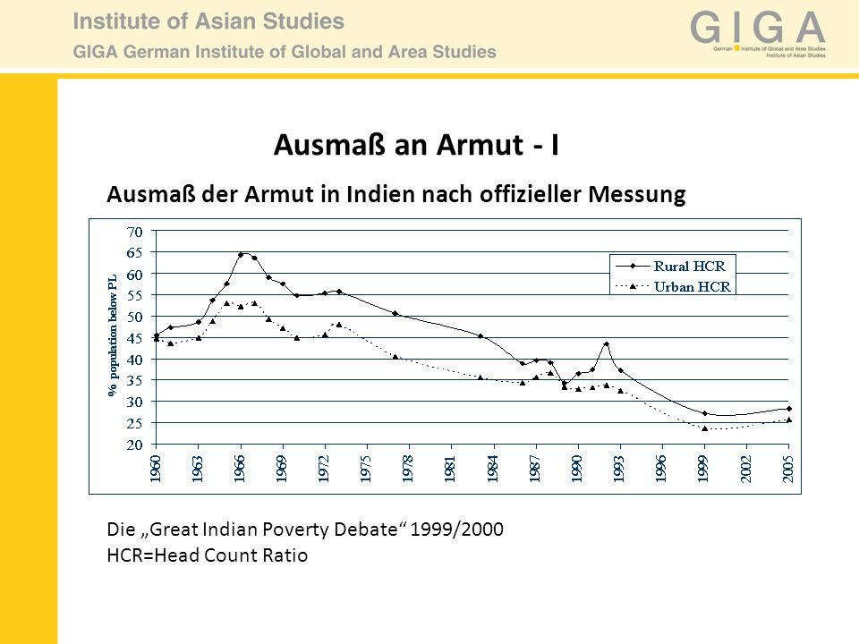 "Ausmaß an Armut - IAusmaß der Armut in Indien nach offizieller Messung. Die ""Great Indian Poverty Debate 1999/2000."