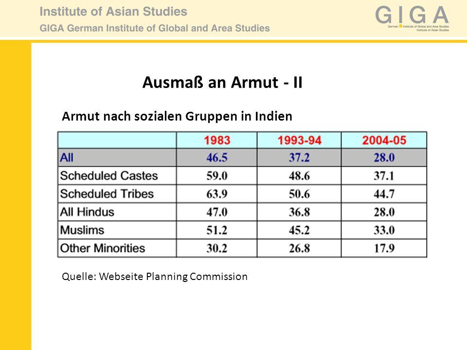 Ausmaß an Armut - II Armut nach sozialen Gruppen in Indien