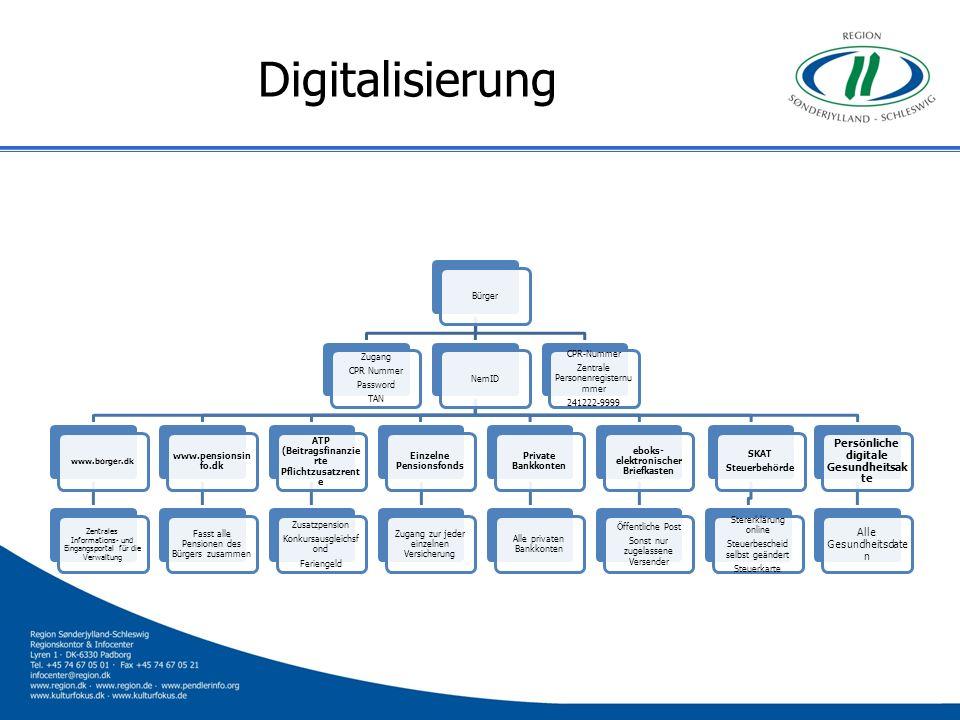 Digitalisierung Persönliche digitale Gesundheitsakte