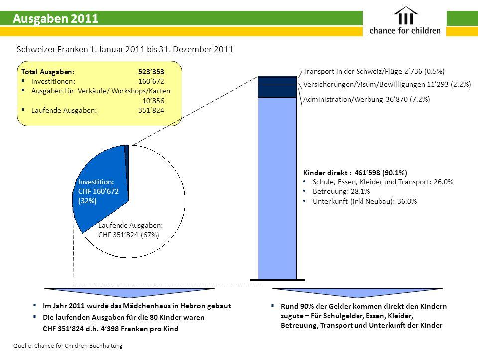 88Ausgaben 2011. Schweizer Franken 1. Januar 2011 bis 31. Dezember 2011. Total Ausgaben: 523'353.