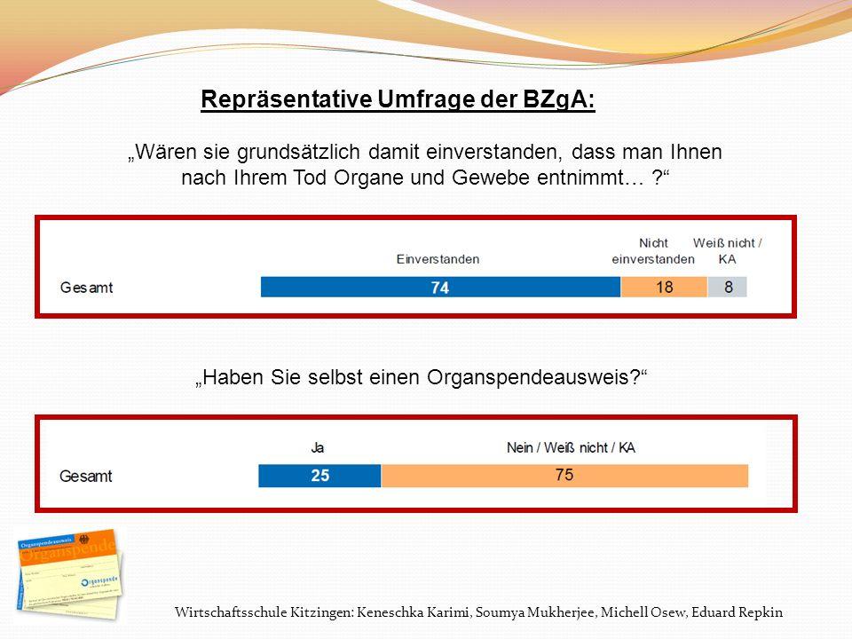 Repräsentative Umfrage der BZgA: