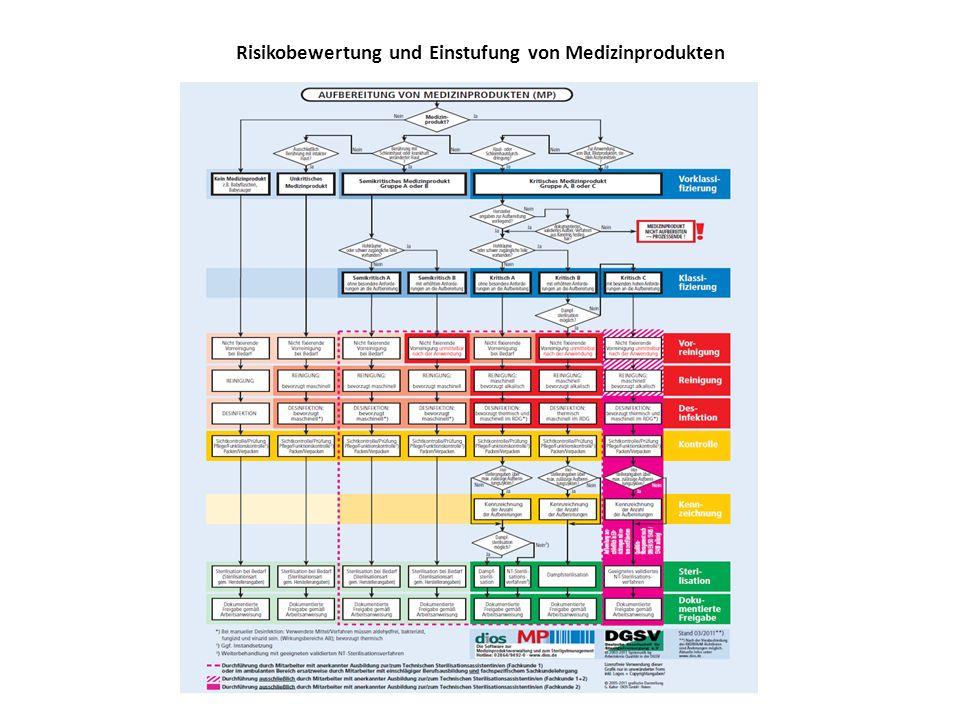 Risikobewertung und Einstufung von Medizinprodukten