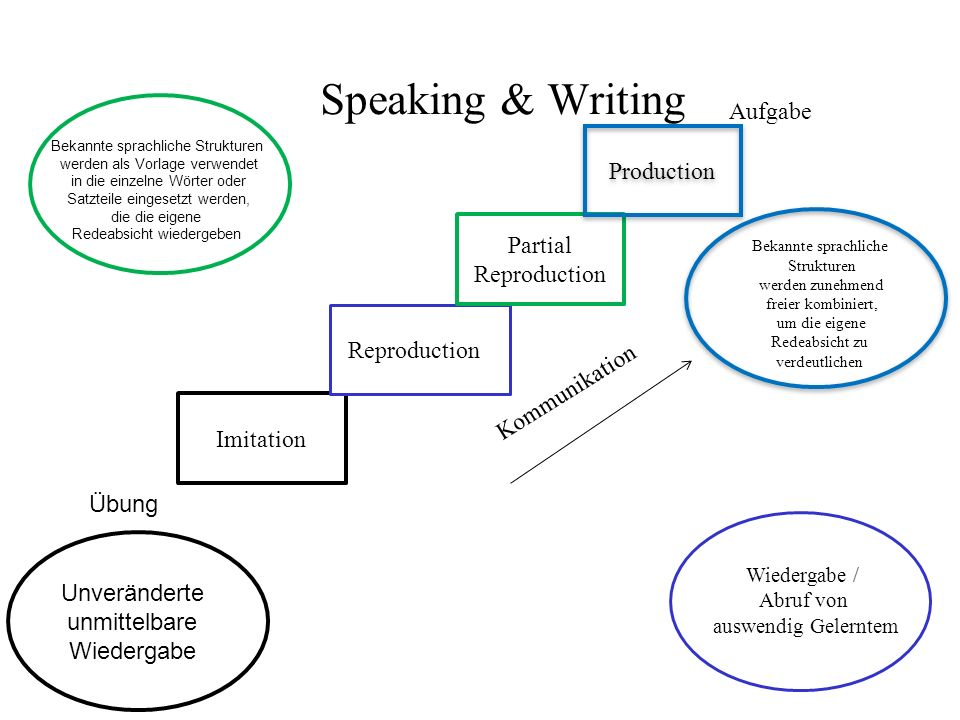 Speaking & Writing Aufgabe Production Partial Reproduction