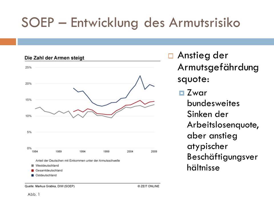 SOEP – Entwicklung des Armutsrisiko