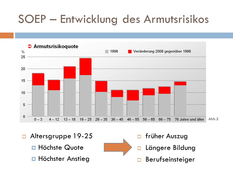 SOEP – Entwicklung des Armutsrisikos