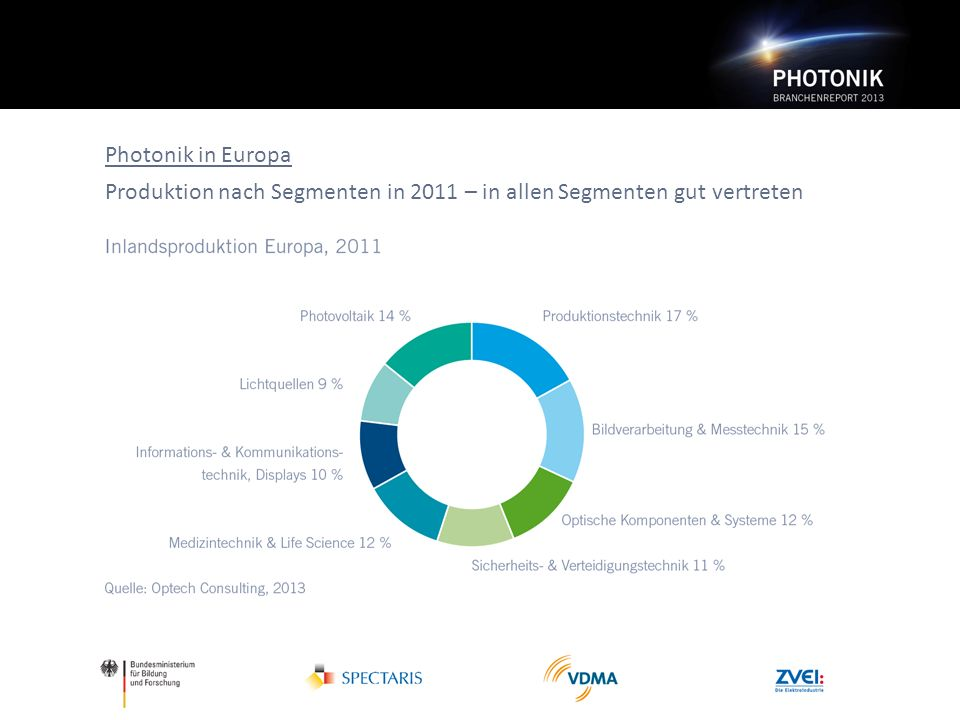Photonik in Europa Produktion nach Segmenten in 2011 – in allen Segmenten gut vertreten