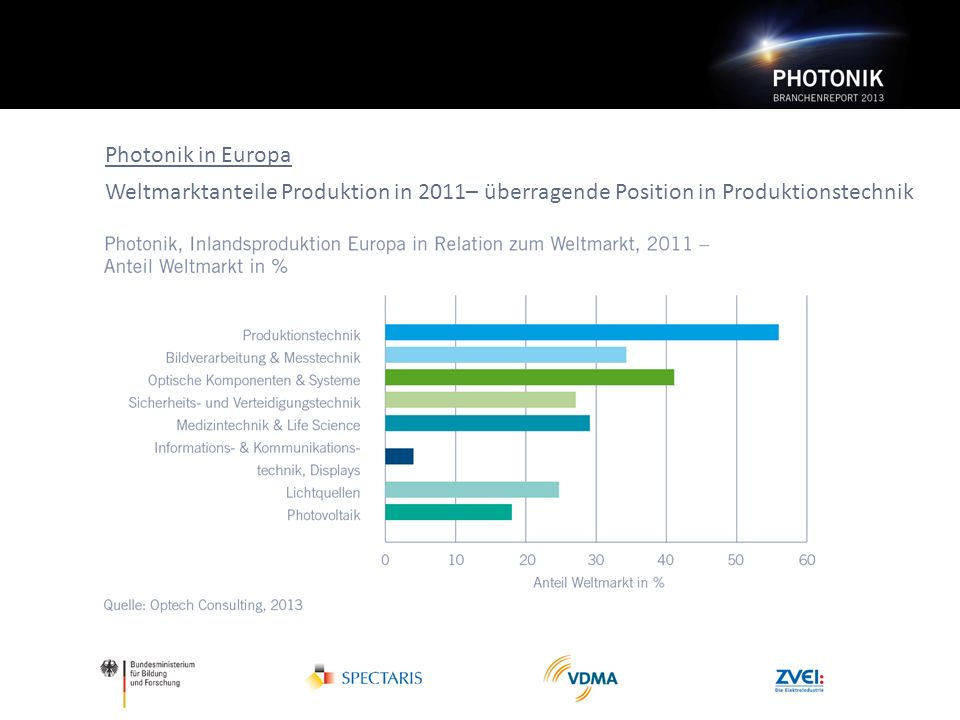 Photonik in Europa Weltmarktanteile Produktion in 2011– überragende Position in Produktionstechnik
