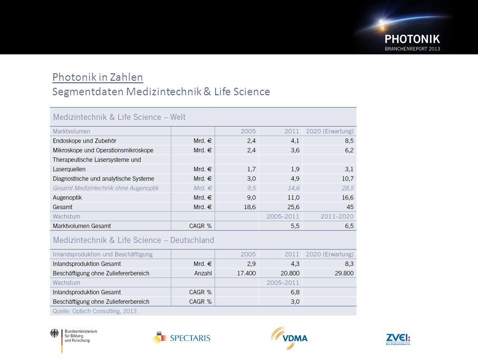Photonik in Zahlen Segmentdaten Medizintechnik & Life Science