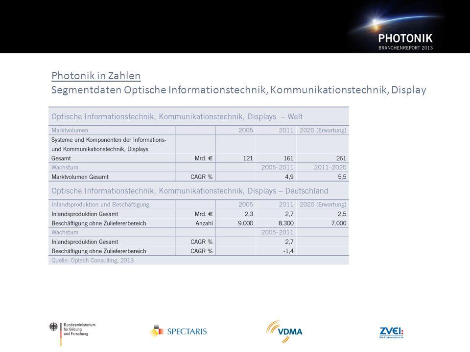 Photonik in Zahlen Segmentdaten Optische Informationstechnik, Kommunikationstechnik, Display