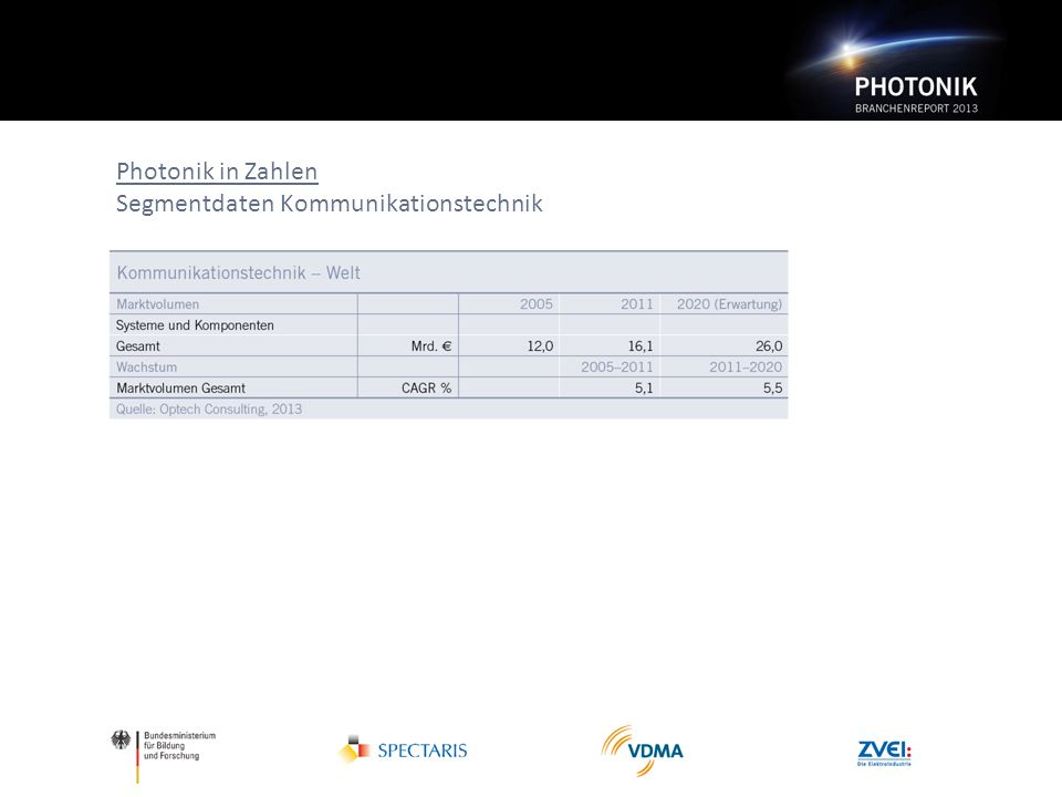 Photonik in Zahlen Segmentdaten Kommunikationstechnik