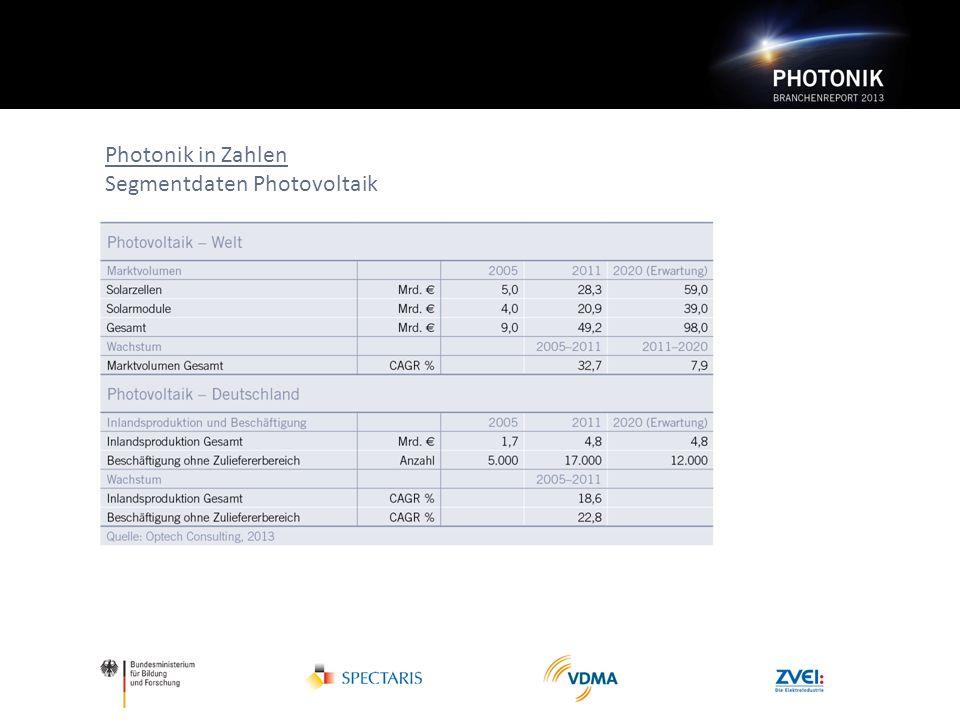 Photonik in Zahlen Segmentdaten Photovoltaik