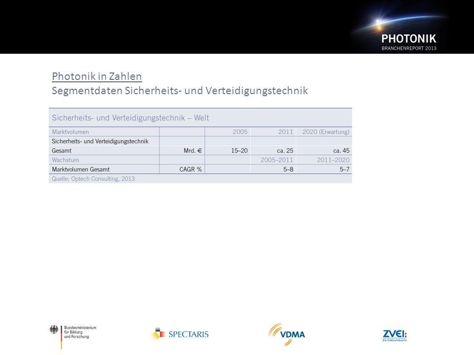Photonik in Zahlen Segmentdaten Sicherheits- und Verteidigungstechnik