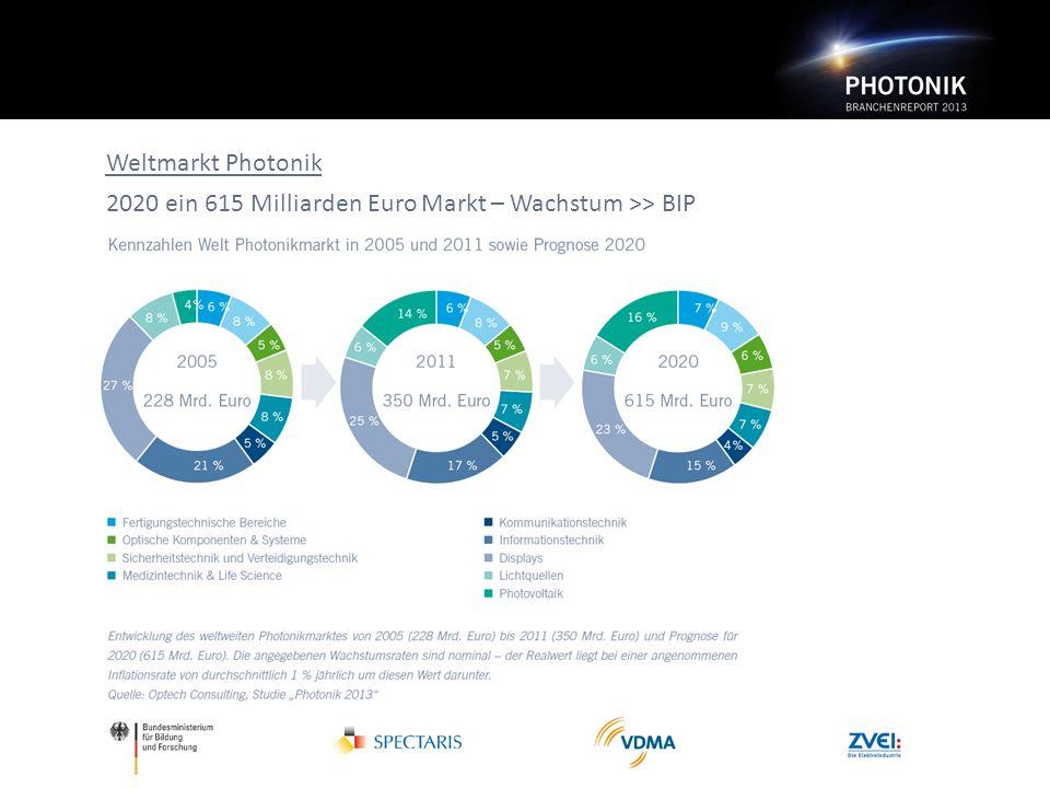 Weltmarkt Photonik 2020 ein 615 Milliarden Euro Markt – Wachstum >> BIP