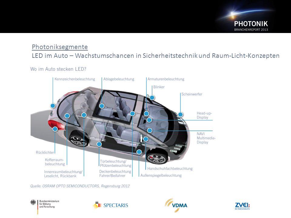 Photoniksegmente LED im Auto – Wachstumschancen in Sicherheitstechnik und Raum-Licht-Konzepten