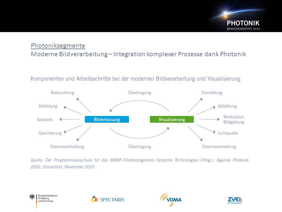 Photoniksegmente Moderne Bildverarbeitung – Integration komplexer Prozesse dank Photonik