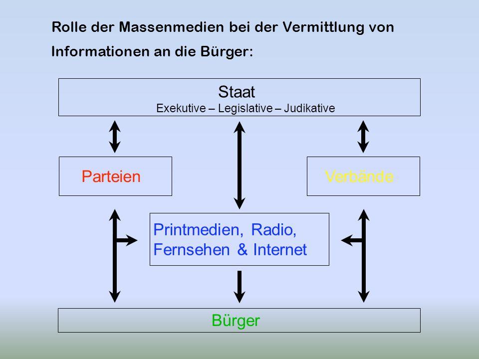 Staat Parteien Verbände Printmedien, Radio, Fernsehen & Internet