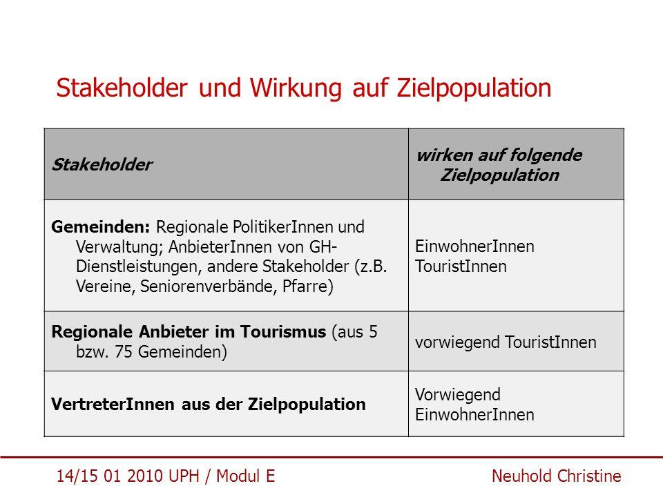Stakeholder und Wirkung auf Zielpopulation