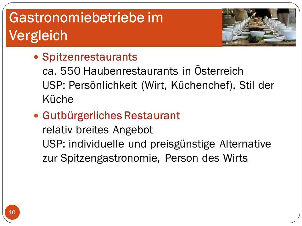 Gastronomiebetriebe im Vergleich