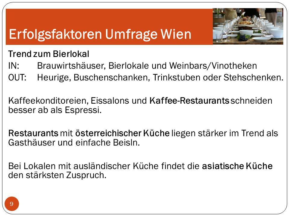 Erfolgsfaktoren Umfrage Wien