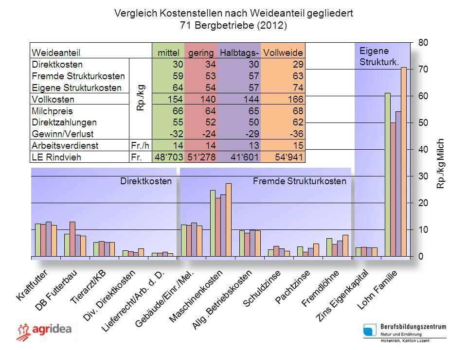 Vergleich Kostenstellen nach Weideanteil gegliedert