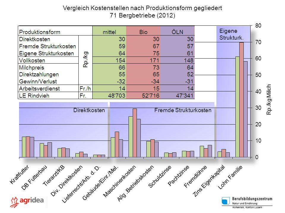 Vergleich Kostenstellen nach Produktionsform gegliedert
