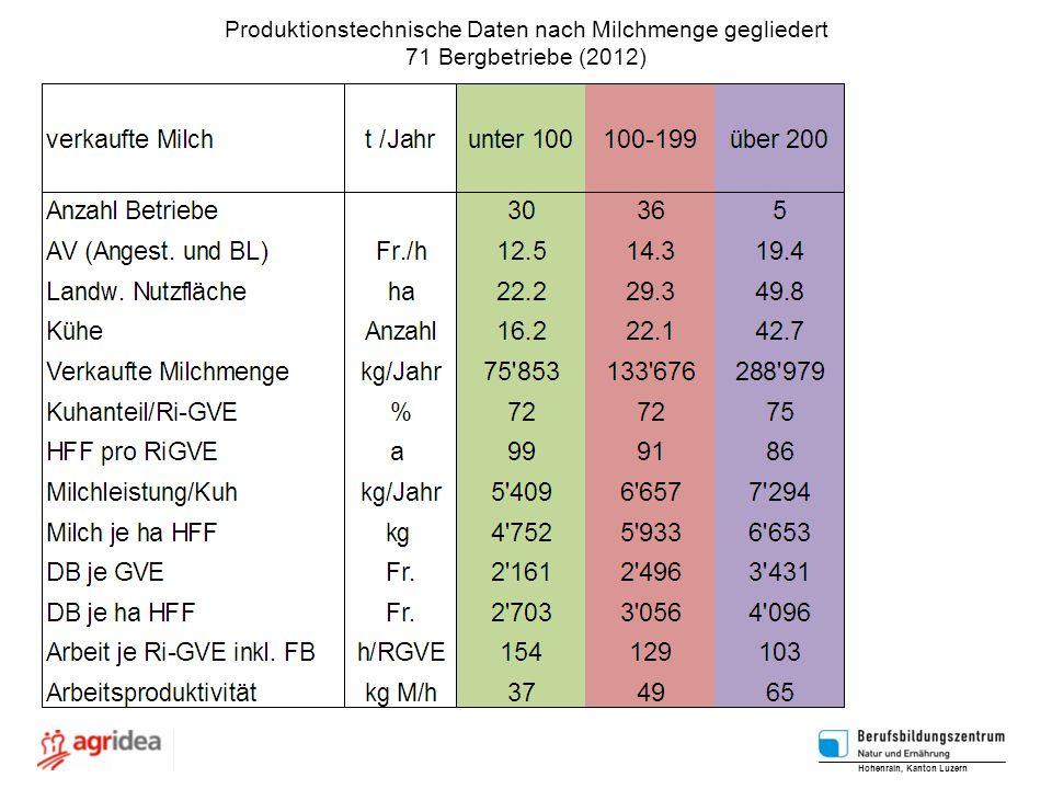 Produktionstechnische Daten nach Milchmenge gegliedert