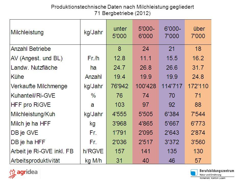 Produktionstechnische Daten nach Milchleistung gegliedert
