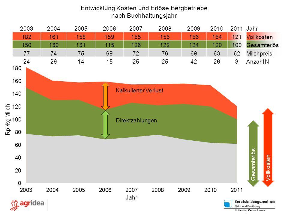 Entwicklung Kosten und Erlöse Bergbetriebe nach Buchhaltungsjahr
