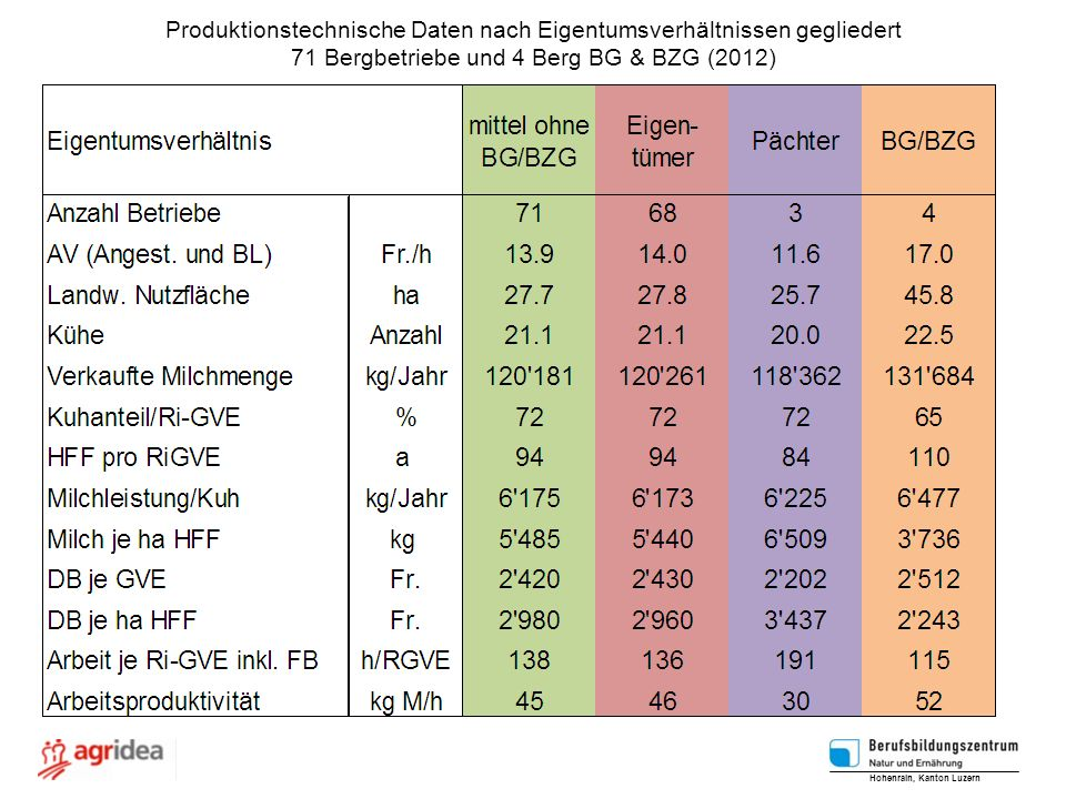 Produktionstechnische Daten nach Eigentumsverhältnissen gegliedert