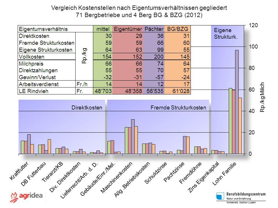 Vergleich Kostenstellen nach Eigentumsverhältnissen gegliedert