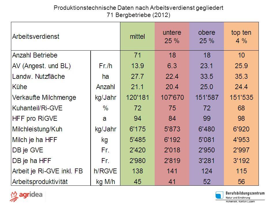 Produktionstechnische Daten nach Arbeitsverdienst gegliedert