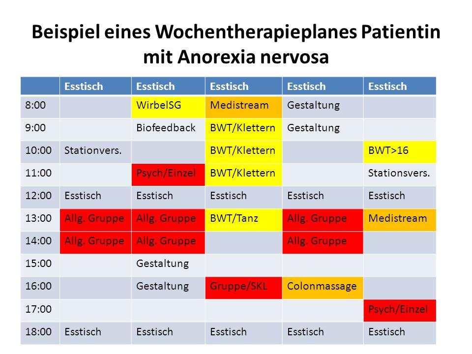 Beispiel eines Wochentherapieplanes Patientin mit Anorexia nervosa