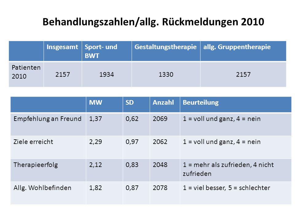 Behandlungszahlen/allg. Rückmeldungen 2010
