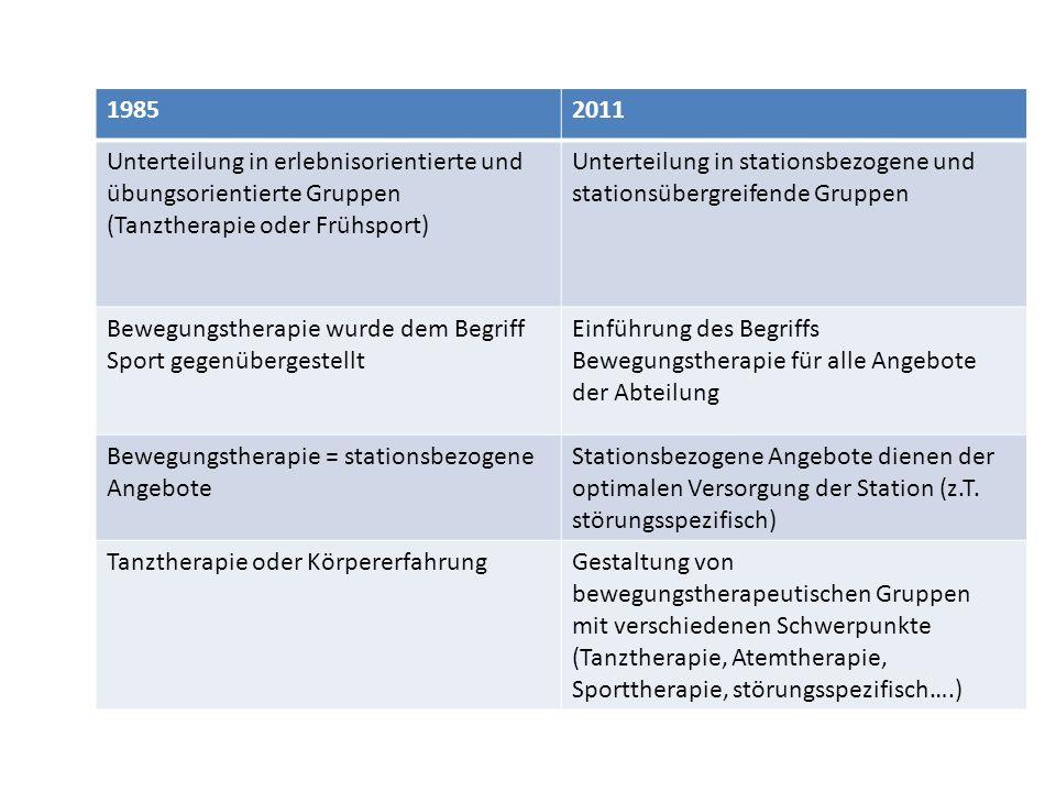1985 2011. Unterteilung in erlebnisorientierte und übungsorientierte Gruppen (Tanztherapie oder Frühsport)