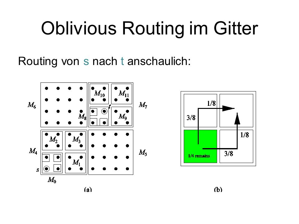 Oblivious Routing im Gitter