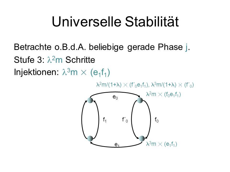 Universelle Stabilität