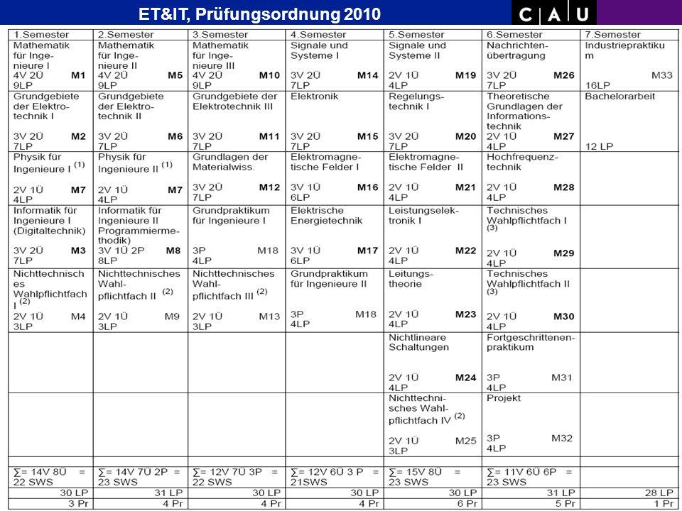 Studien- Plan Bachelor Wirtsch.- Inge- nieur ab WS07/08